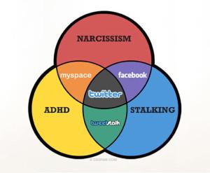 Facebook Narcissism
